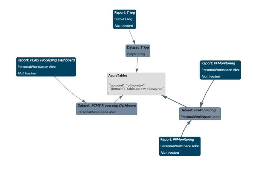 Data Lineage Screen Shot