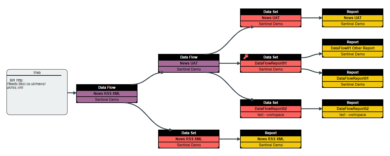 Power BI Data Lineage