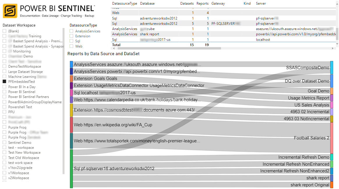 View Sentinel Lineage in Power BI